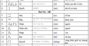 Giới thiệu 214 bộ thủ, một phần cơ bản trong chữ Hán-10