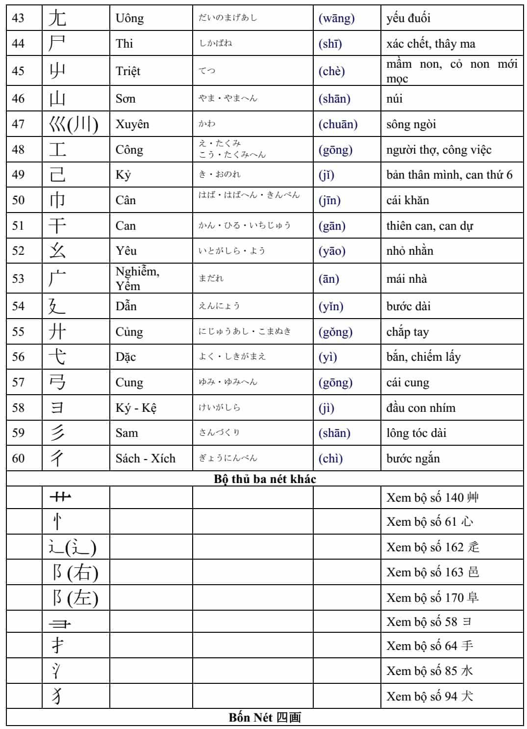 Giới thiệu 214 bộ thủ, một phần cơ bản trong chữ Hán-8